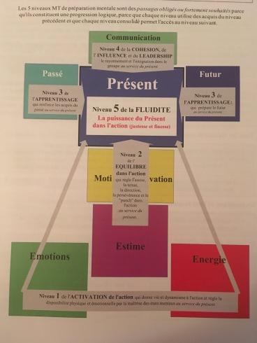 Les 5 niveaux de performance